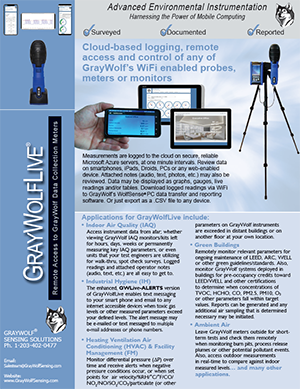 GrayWolf Sensing Solutions - IAQ Meter - Indoor Air Quality
